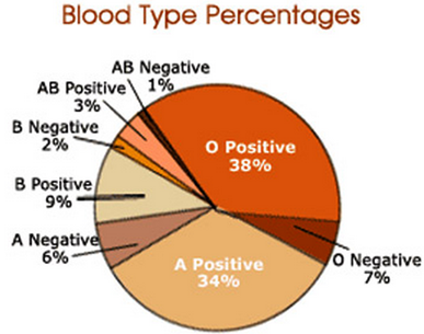 blood-type-percentages